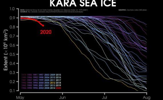 La mer de Kara fond